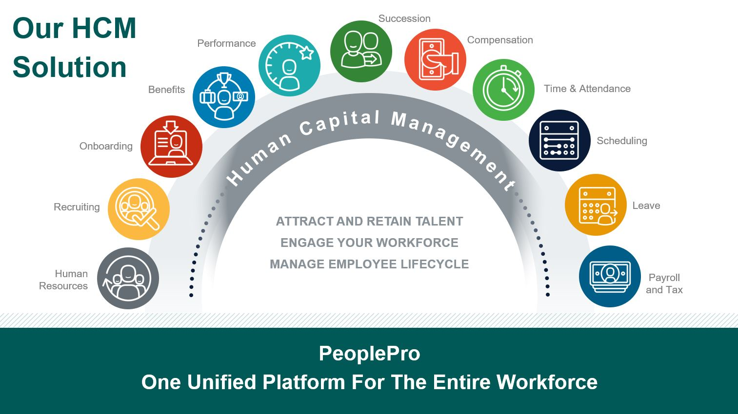 PeoplePro HCM Solution Graphic