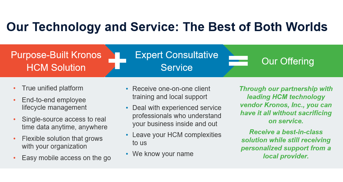 HCM Solution + Expert Consultative Service
